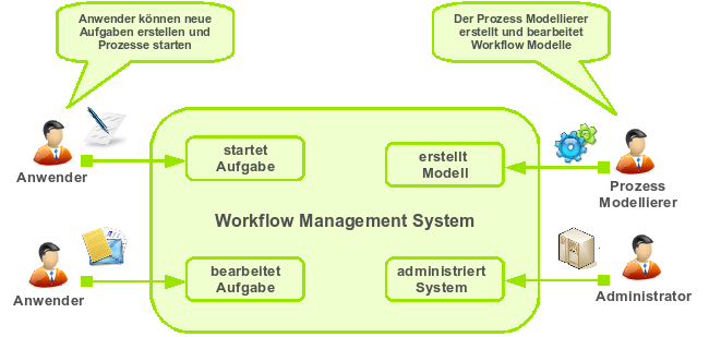 Workflowmanagement System