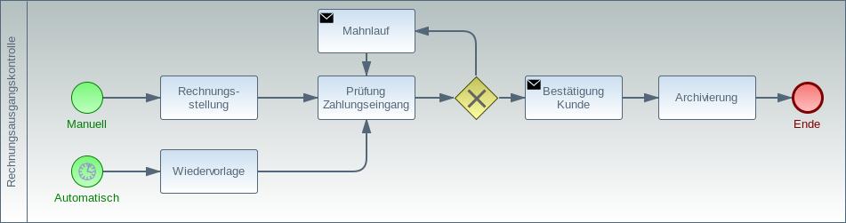 Controlling Prozesse - Rechnungsausgangskontrolle