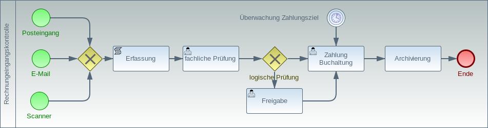 Controlling Prozesse - Rechnungseingangskontrolle