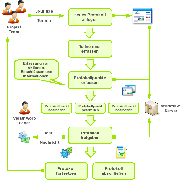 jour fixe und projekt besprechungen - imixs-office-workflow, Einladung