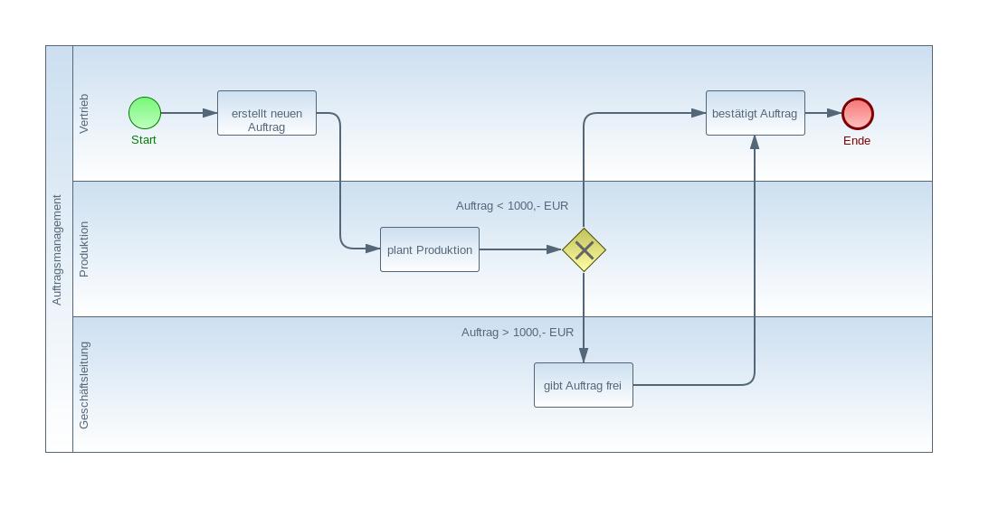 bpmn-example3