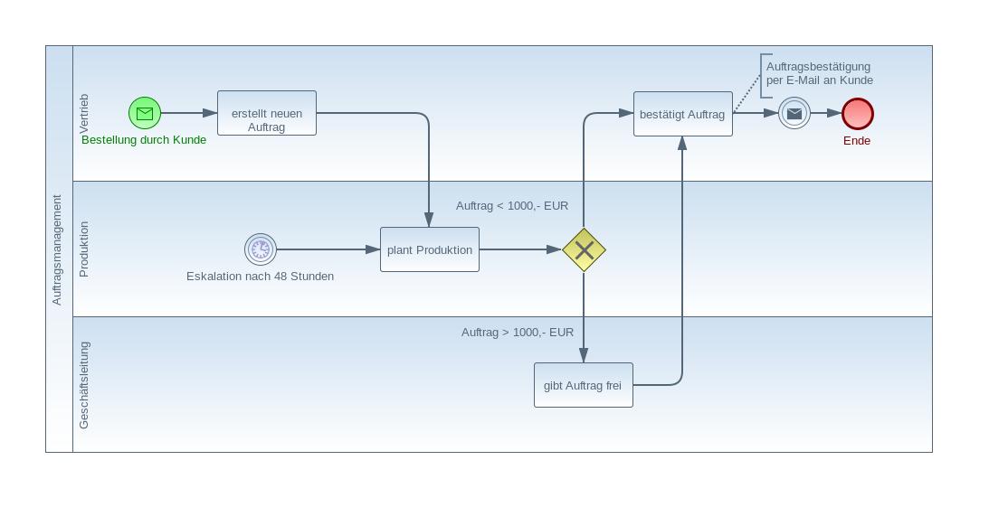 bpmn-example4