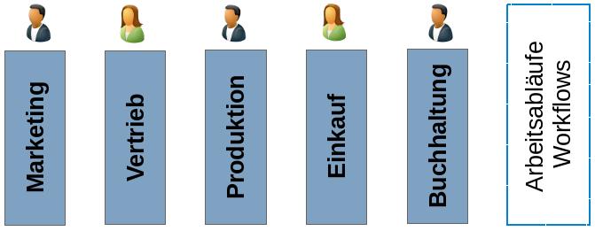 funktionsorientierte_organisation
