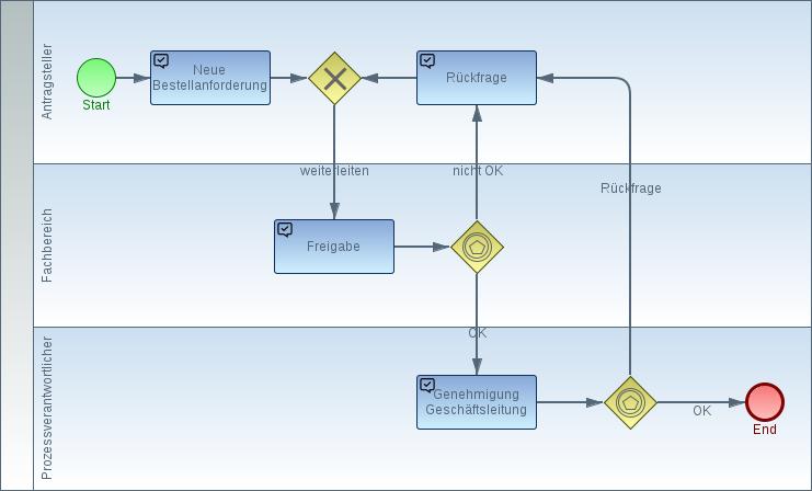 Genehmigungsworkflow